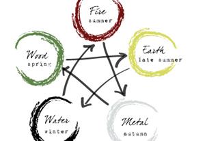 5.časť_Päť premien energie